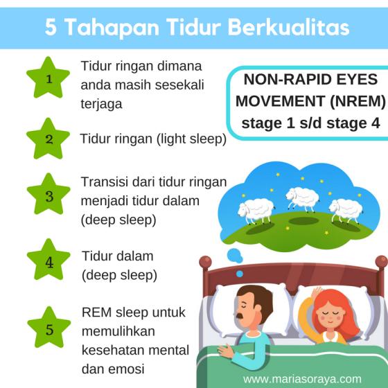 5 Tahap Tidur Berkualitas